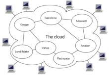 Diagram showing overview of cloud computing including Google, Salesforce, Amazon, Microsoft, Yahoo & Lundi Matin