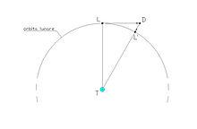 Introduction à l'astronomie. Newton