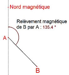 Relevement magnetique de B par A.jpg