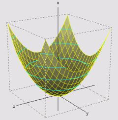 Paraboloïde de révolution