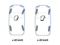 Les deux modes d'une direction à 4 roues