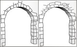 Comparaison arc plein-cintre et encorbellement
