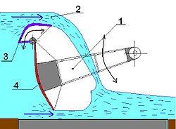 1=battant, 2=déversoir, 3=vanne à volet, 4=vanne à secteur