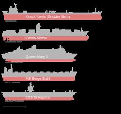 Comparaison de quelques-uns des plus grands navires: le Knock Nevis, le Emma Mærsk, le Queen Mary 2, le Berge Stahl et le USS Enterprise.