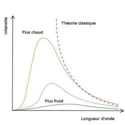 Exemples de spectres de corps noir, sur un diagramme de l'intensité lumineuse en fonction de la longueur d'onde . Quand la température est élevée , le pic de la courbe se déplace vers les courtes longueurs d'ondes, et inversément pour les plus basses températures . La courbe en pointillé indique la prédiction de la théorie dite classique , par opposition à la théorie quantique, qui seule prédit la forme correcte des courbes effectivement observées.
