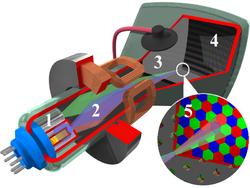 Tube à balayage couleur 1: canons à électrons 2: faisceaux d'électrons 3: masque pour séparer les rayons rouge, bleu et vert de l'image affichée 4: couche phosphorescente avec des zones réceptrices pour chaque couleur 5: gros plan sur la face intérieure de l'écran recouverte de phosphore