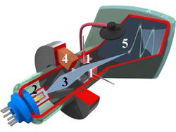 Tube d'oscilloscope 1: électrodes déviant le faisceau 2: canon à électrons 3: faisceaux d'électrons 4: bobine pour faire converger le faisceau 5: face intérieur de l'écran recouverte de phosphore