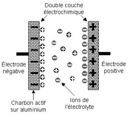 Condensateur électrolytique double couche.png