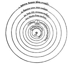 Système héliocentrique simplifié de Copernic extrait de De revolutionibus