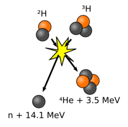 Fusion nucléaire.