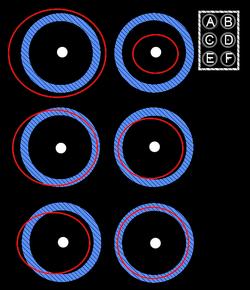 Frôleur-intérieur(¹): D;Frôleur-extérieur(²): C;Croiseur: E;Co-orbital: F