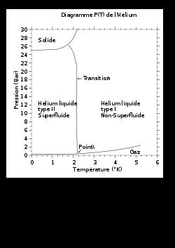 Diagramme de phase de l'hélium