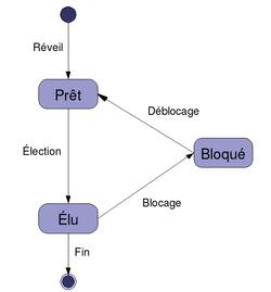 Diagramme d'état d'un processus.