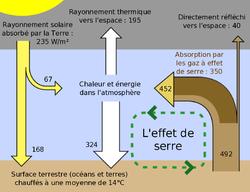 Une représentation schématique des échanges d'énergie entre l'espace, l'atmosphère terrestre, et la surface de la Terre.