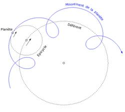 Les planètes tournent sur un épicycle qui lui-même tourne sur un déférent