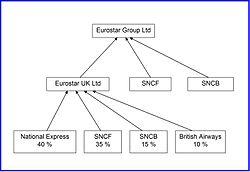 Schéma du groupe Eurostar
