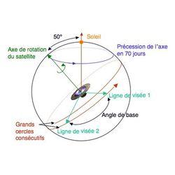 Loi de balayage de Gaia