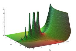 Tracé du module de la fonction gamma sur le plan complexe