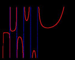 Tracé de la fonction gamma le long de l'axe des réels