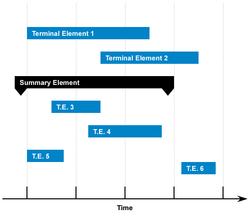 Planning sous forme d'un diagramme de Gantt.