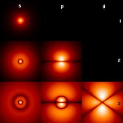 Sections transversales des premières orbitales de l'atome d'hydrogène, le code de couleurs représentant l'amplitude de probabilité de l'électron