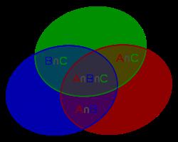 Exemple d'inclusion-exclusion à partir de trois ensembles