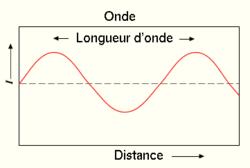 Schéma longueur d'onde