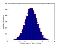 Histogramme: statistique des résultats de N=5000 mesures de la position d'un ensemble de particules toutes préparées dans le même état. Courbe: densité de probabilité de présence mise à la même échelle.