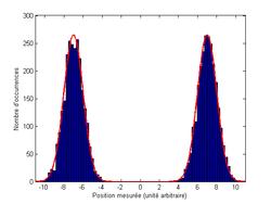 Mesure de la position d'un ensemble de particules dans une superposition d'états.