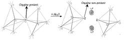 Rupture d?un pont Si-O-Si par adjonction d?une molécule de modificateur Na2O