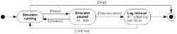 Un diagramme d'état en OMT