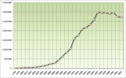 Évolution démographique de la ville de Buenos Aires