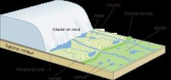 Les différentes formations glaciaires