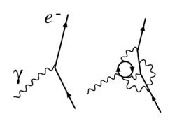 Interaction électron-photon (et sa renormalisation).