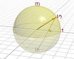 Représentation géométrique d'un état de spin 1/2 par une sphère de Riemann