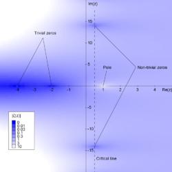 Représentation de la valeur absolue de la fonction Zeta de Riemann.