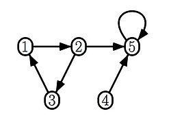 Un exemple de graphe orienté avec 5 sommets et 6 arcs, dont une boucle (sommet étiqueté 5).