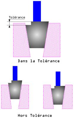 Principe du contrôle à l'aide d'un tampon conique