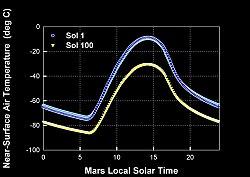 Températures prédites à la surface du cratère Gusev sur Mars pour le jour Sol 1 et le jour Sol 100 de la mission du rover Spirit. Ces températures restent très inférieures à 0°.