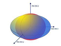 Fig 5. L'image d'une sphère par un endomorphisme autoadjoint