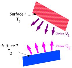 Représentation schématique du transfert de chaleur radiation