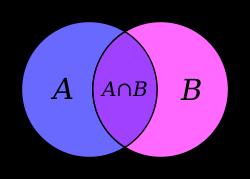 Intersection  des ensembles A et B