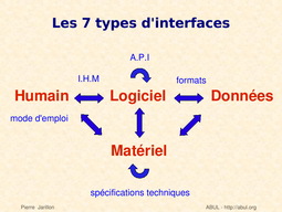 L'interop�rabilit� passe par la connaissance exhaustive de 7 types d'interfaces