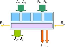 Additionneur 4 bits avec sorties P et G