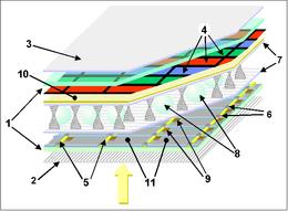 Écran ACL-TFT: par rapport au ACL-TN 5 & 6: lignes de commande horizontales et verticales; 7: polymère d'alignement; 9: transistors; 10: électrode frontale; 11: électrodes élémentaires