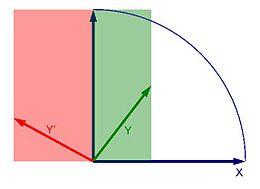 Définition du produit scalaire par les aires.