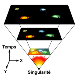 Selon le mod�le du Big Bang, l'univers actuel a �merg� d'un �tat extr�mement dense et chaud il y a environ 13 milliards et demi d'ann�es.