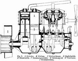 Schéma d'un moteur 4 cylindres vers 1900
