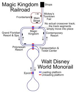 Schéma des lignes de Monorail de Walt Disney World Resort.