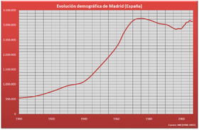 Population de Madrid (1900 - 2005)